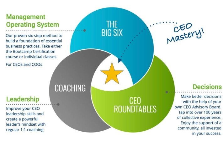 How CEO Leadership Coaching Can Easily Improve Your Management?