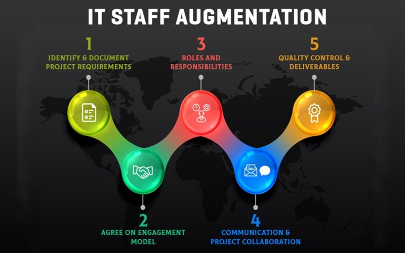 How To Make The Most Out Of Staff Augmentation In Software Development