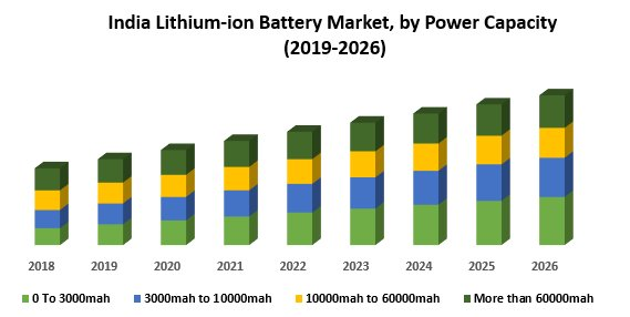 India Lithium-ion Battery Market