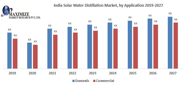 India Solar Water Distillation Market- Industry Analysis And Forecast (2020-2027)