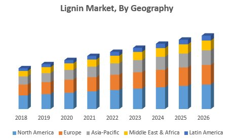 Lignin Market – Global Industry Analysis And Forecast (2019-2026)