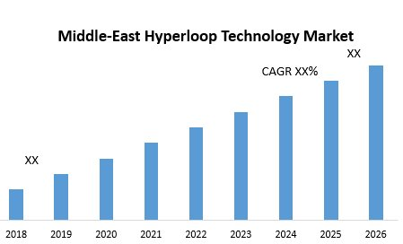 Middle-East Hyperloop Technology Market