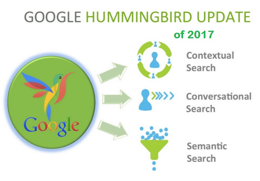 New Google Ranking Updates And Algorithm Updates In 2017(Google Keyword Planner)