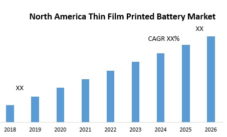 North America Thin Film Printed Battery Market