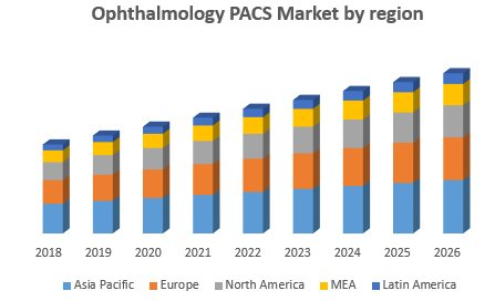 Ophthalmology PACS Market-Global Industry Analysis And Forecast (2019-2026)