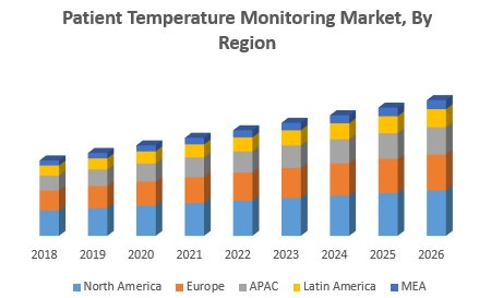 Patient Temperature Monitoring Market