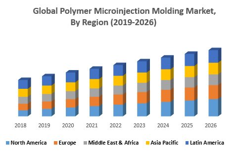 Polymer Microinjection Molding Market : Industry Analysis And Forecast (2019-2026)
