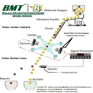 50 MM F-Mount Lens & Line Scan Camera For Colour Sorter Machine