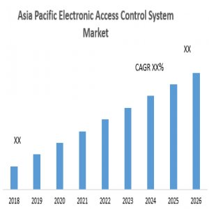 AsiaPacific Electronic Access Control System Market
