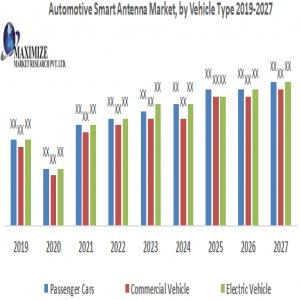 Automotive Smart Antenna Market-