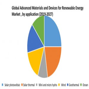 Global Advanced Materials And Devices For Renewable Energy Market – Industry Analysis And Forecast (2019-2027)
