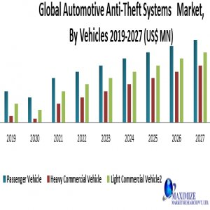 Global Automotive Anti-Theft Systems Market- Industry Analysis And Forecast (2020-2027)
