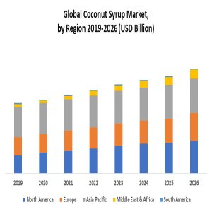 Global Coconut Syrup Market: Industry Analysis And Forecast (2020-2026)