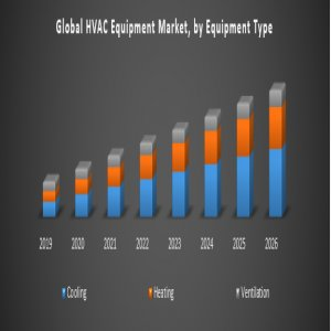 Global HVAC Equipment Market