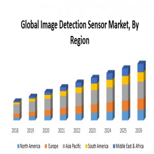 Global Image Detection Sensor Market: Industry Analysis And Forecast (2019-2026)