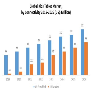 Global Kids Tablet Market: Industry Analysis, Size, Share, Growth, Trends