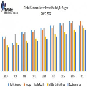 Global Semiconductor Lasers Market