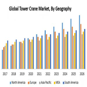 Global TowerCrane Market