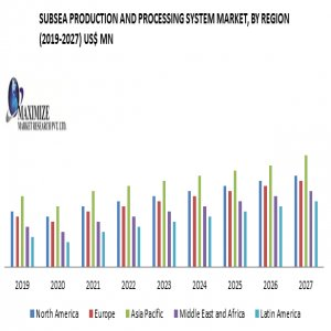 Subsea Production And Processing System Market