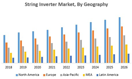 String Inverter Market – Global Industry Analysis And Forecast (2019-2026)