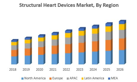 Structural Heart Devices Market – Global Industry Analysis And Forecast (2019-2026)