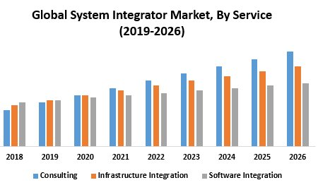 System Integrator Market – Industry Analysis And Forecast (2019-2026)