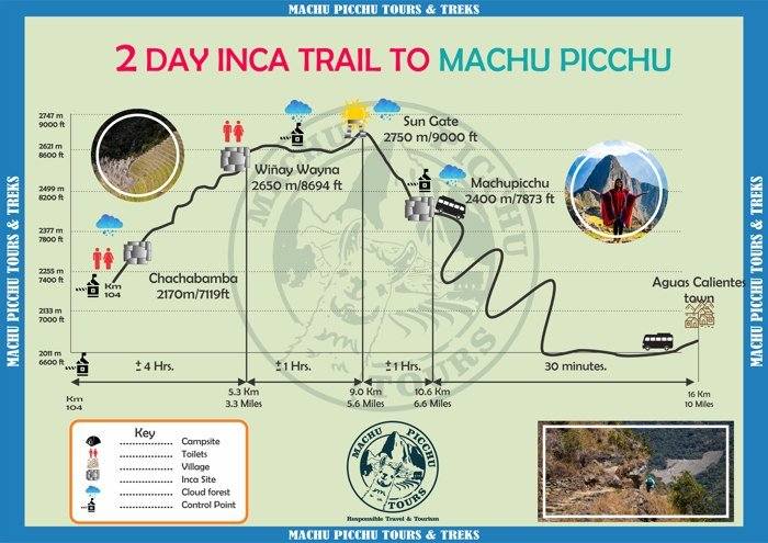 The Best Option To Plan Your 2 Day Inca Trail To Machu Picchu