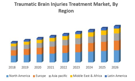 Traumatic Brain Injuries Treatment Market