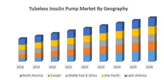 Tubeless Insulin Pump Market