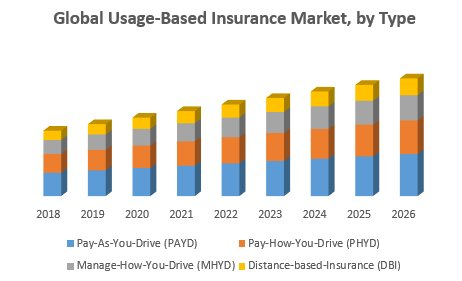 Usage Based Insurance Market