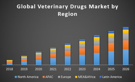 Veterinary Drugs Market